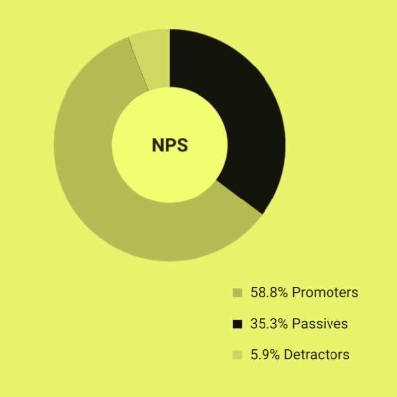 Net Promoter Score (NPS) is used as a metric of customer loyalty.